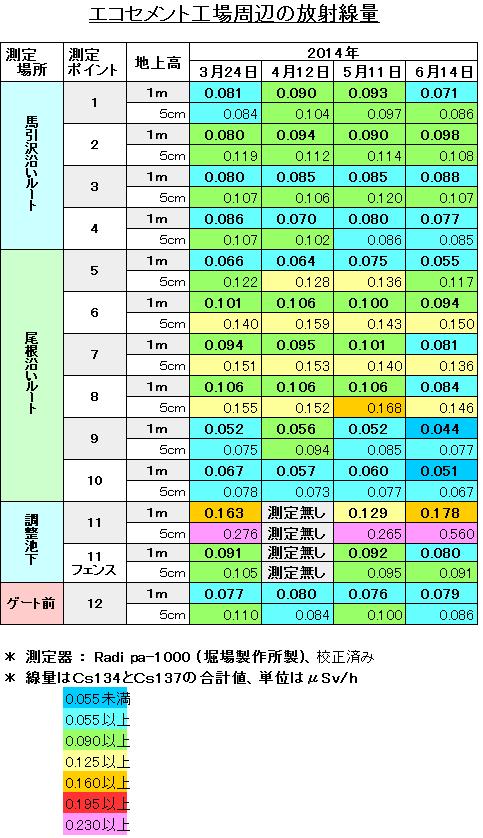 定点放射線量調査2014.6.png